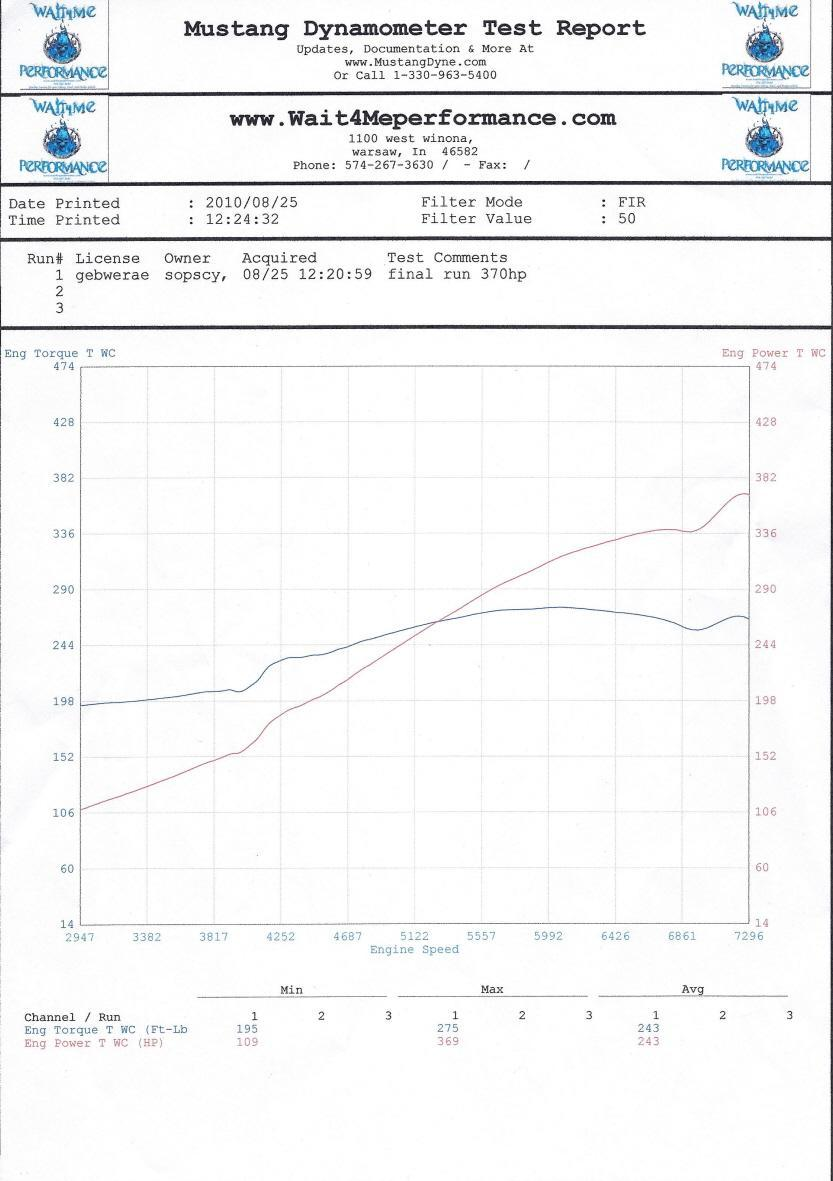 Banzai Racing Twin Turbo Fd Dyno Gallery Cat 3034 Engine Wiring Diagram 369 Rwhp 121 Psi Br Rebuilt